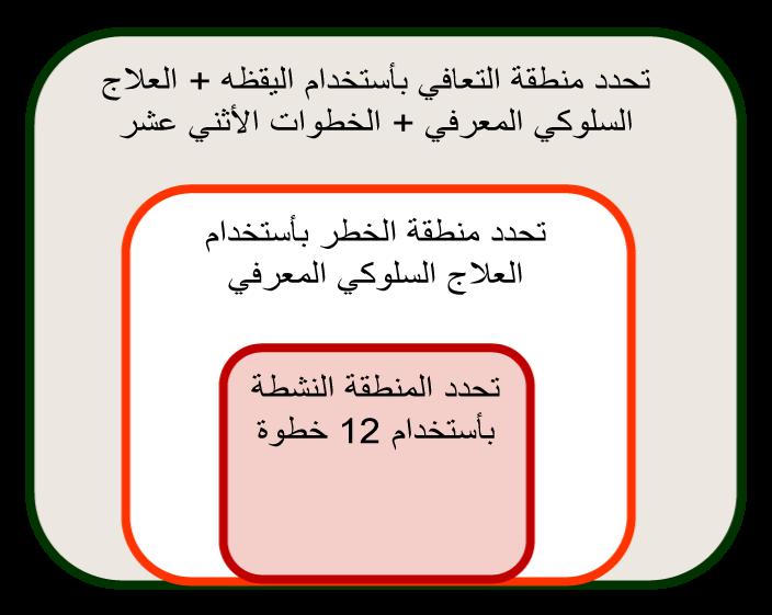 recovery-zones-arabic